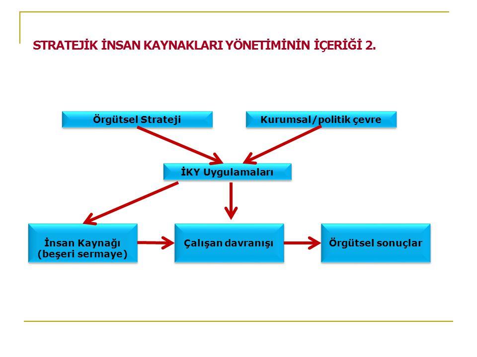 Örgütsel Strateji Kurumsal/politik çevre İKY Uygulamaları İnsan Kaynağı (beşeri sermaye) İnsan Kaynağı (beşeri sermaye) Çalışan davranışı Örgütsel sonuçlar STRATEJİK İNSAN KAYNAKLARI YÖNETİMİNİN İÇERİĞİ 2.