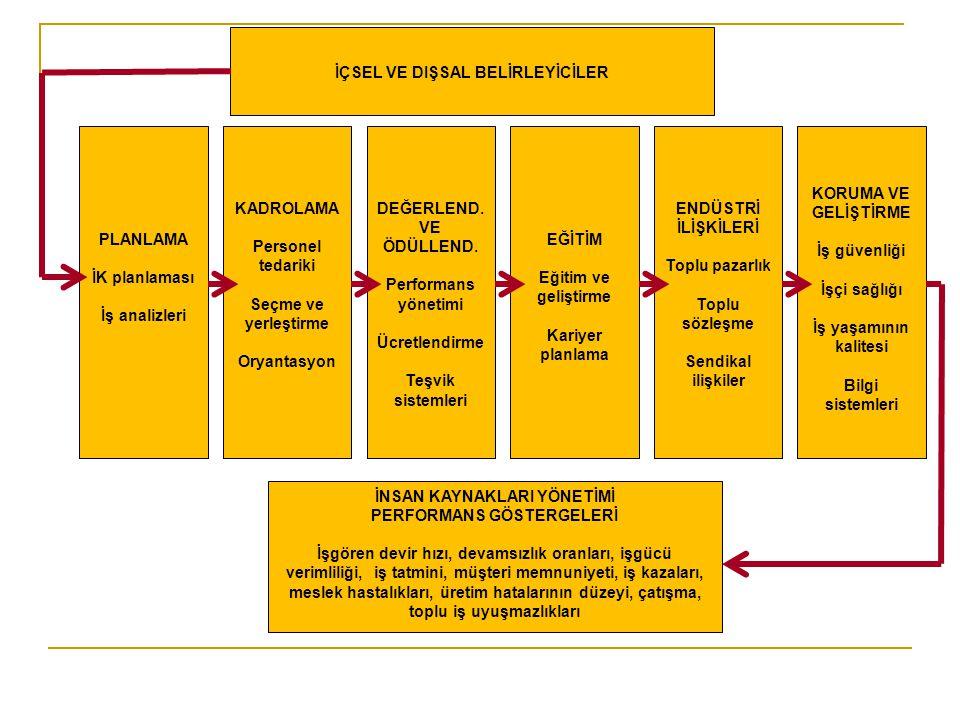 PLANLAMA İK planlaması İş analizleri KADROLAMA Personel tedariki Seçme ve yerleştirme Oryantasyon DEĞERLEND.