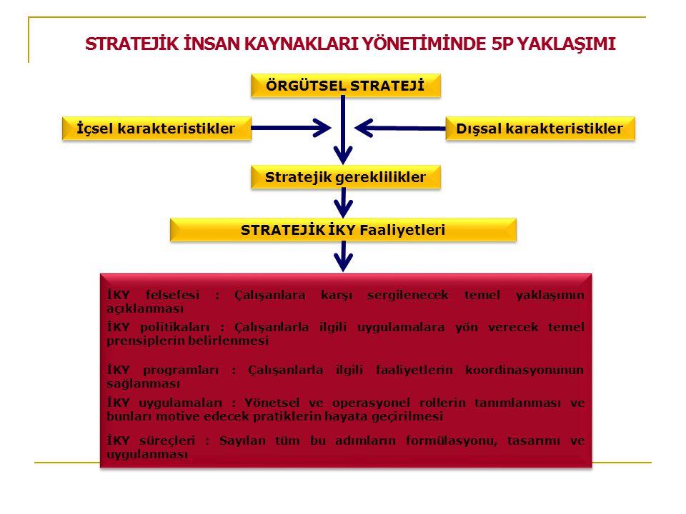 STRATEJİK İNSAN KAYNAKLARI YÖNETİMİNDE 5P YAKLAŞIMI ÖRGÜTSEL STRATEJİ Dışsal karakteristikler İçsel karakteristikler Stratejik gereklilikler STRATEJİK İKY Faaliyetleri İKY felsefesi : Çalışanlara karşı sergilenecek temel yaklaşımın açıklanması İKY süreçleri : Sayılan tüm bu adımların formülasyonu, tasarımı ve uygulanması İKY programları : Çalışanlarla ilgili faaliyetlerin koordinasyonunun sağlanması İKY uygulamaları : Yönetsel ve operasyonel rollerin tanımlanması ve bunları motive edecek pratiklerin hayata geçirilmesi İKY politikaları : Çalışanlarla ilgili uygulamalara yön verecek temel prensiplerin belirlenmesi