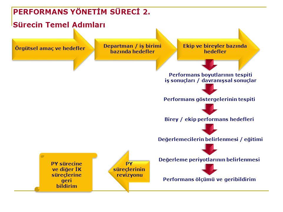 Örgütsel amaç ve hedefler Departman / iş birimi bazında hedefler Performans boyutlarının tespiti iş sonuçları / davranışsal sonuçlar PY sürecine ve diğer İK süreçlerine geri bildirim Performans göstergelerinin tespiti Birey / ekip performans hedefleri Değerleme periyotlarının belirlenmesi Değerlemecilerin belirlenmesi / eğitimi Ekip ve bireyler bazında hedefler Performans ölçümü ve geribildirim PY süreçlerinin revizyonu PY süreçlerinin revizyonu PERFORMANS YÖNETİM SÜRECİ 2.