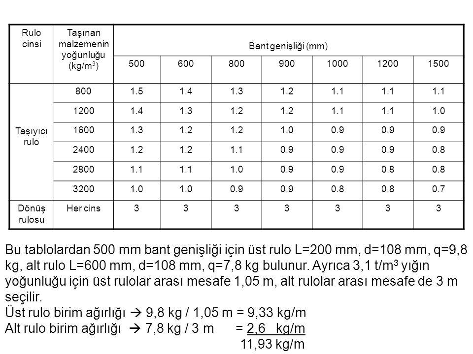 Rulo cinsi Taşınan malzemenin yoğunluğu (kg/m 3 ) Bant genişliği (mm) 500600800900100012001500 Taşıyıcı rulo 8001.51.41.31.21.1 12001.41.31.2 1.1 1.0