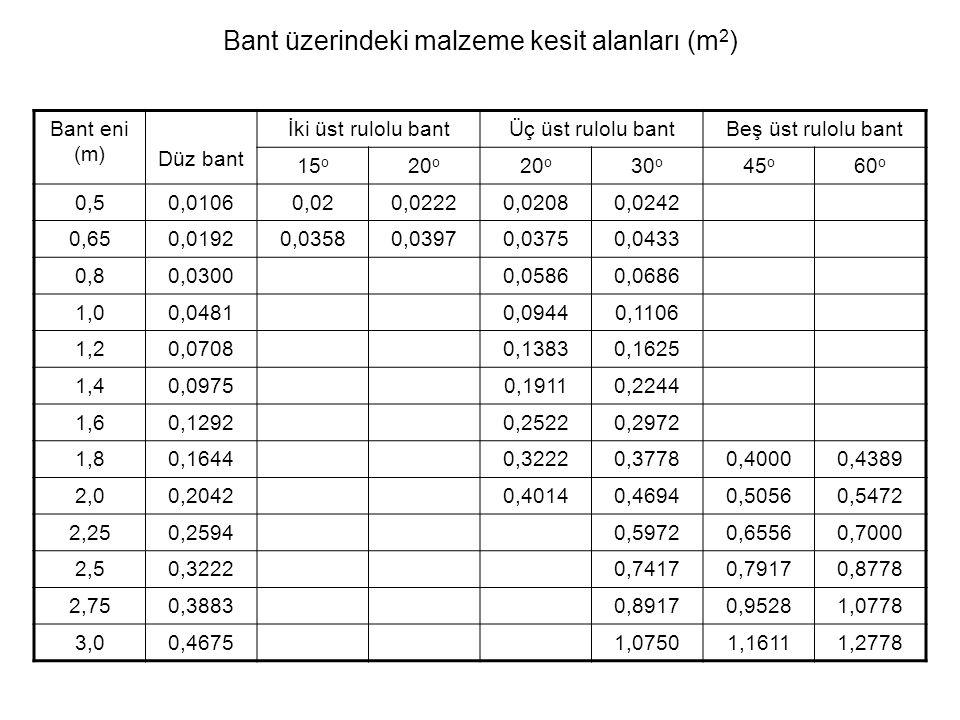 Bant üzerindeki malzeme kesit alanları (m 2 ) Bant eni (m) Düz bant İki üst rulolu bantÜç üst rulolu bantBeş üst rulolu bant 15 o 20 o 30 o 45 o 60 o