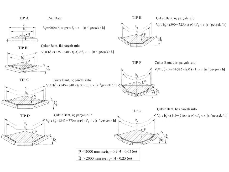 Yan rulo eğimleri 20 o olan üçlü üst rulo takımı, bant üzerindeki malzeme şev açısı 10 o, bant hızı 0.9 m/sn alındığında, efektif malzeme yığını genişliği; V = b 2 2 (245 + 840 tgφ) f 2 v (m 3 gevşek/h) Bant eğimi 0 o -10 o 12 o 16 o 20 o f 2 faktörü 1 0.97 0.92 0.85 Buradan doğru orantı kurarak 18 o için f 2 faktörü 0.885 bulunur.