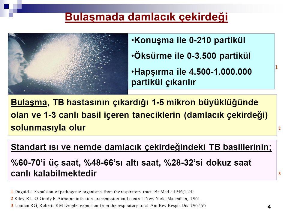 4 Bulaşma, TB hastasının çıkardığı 1-5 mikron büyüklüğünde olan ve 1-3 canlı basil içeren taneciklerin (damlacık çekirdeği) solunmasıyla olur Konuşma ile 0-210 partikül Öksürme ile 0-3.500 partikül Hapşırma ile 4.500-1.000.000 partikül çıkarılır 1 Duguid J.
