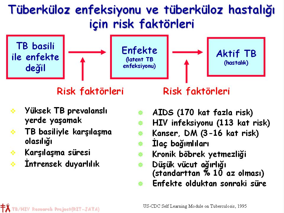 8 Bulaştırıcılığı etkileyen faktörler 1: Hastaya ait faktörler: Akciğer tüberkülozu olması, balgamında basil bulunması ve basil sayısı (yayma pozitifliği) Balgamın aerosol oluşturması (öksürük, hapşırık, sulu balgam) Basilin canlılığı Basilin virulansı