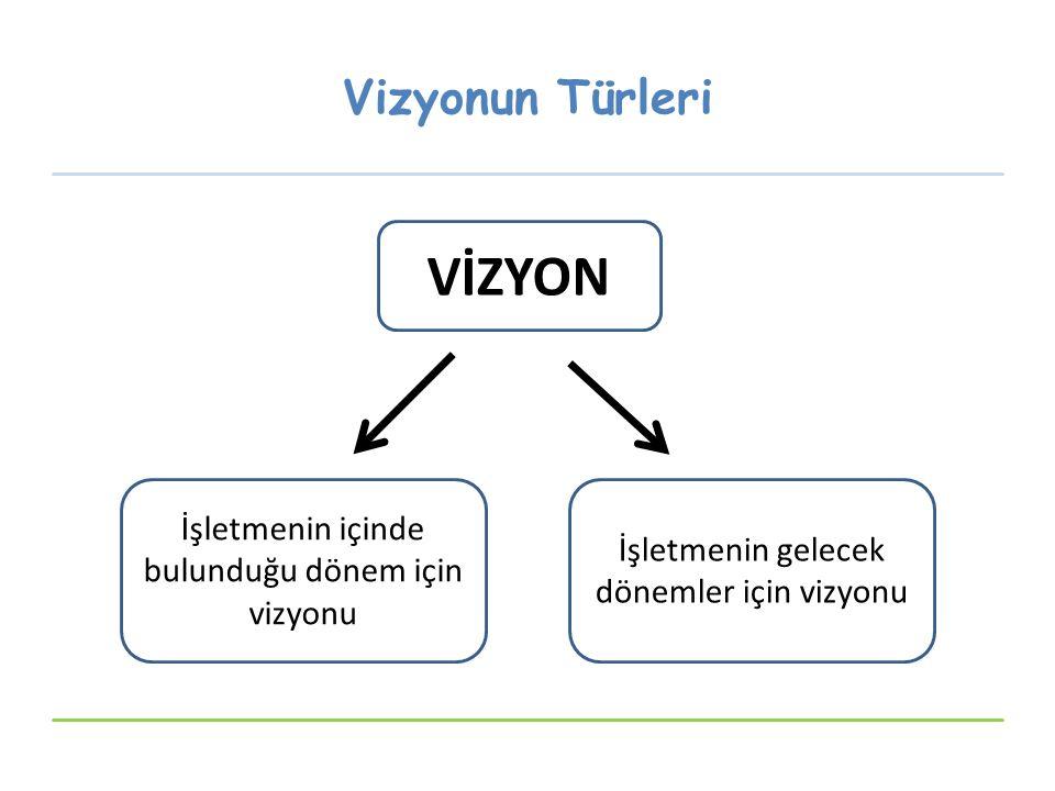 Vizyonun Türleri VİZYON İşletmenin içinde bulunduğu dönem için vizyonu İşletmenin gelecek dönemler için vizyonu