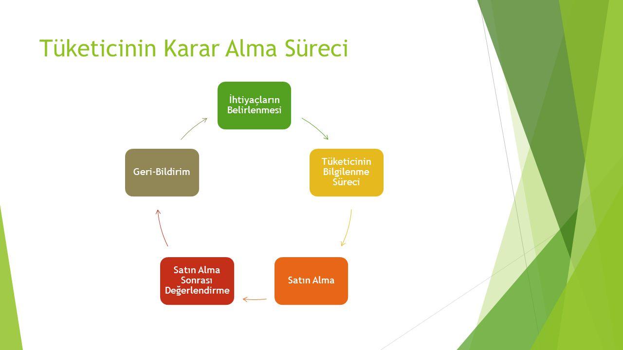 Tüketicinin Karar Alma Süreci İhtiyaçların Belirlenmesi Tüketicinin Bilgilenme Süreci Satın Alma Satın Alma Sonrası Değerlendirme Geri-Bildirim