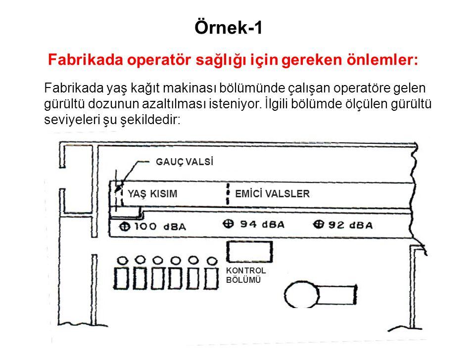 Örnek-1 Fabrikada operatör sağlığı için gereken önlemler: Fabrikada yaş kağıt makinası bölümünde çalışan operatöre gelen gürültü dozunun azaltılması i