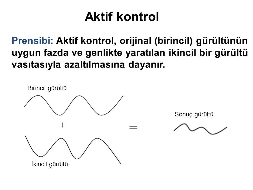 Aktif kontrol Prensibi: Aktif kontrol, orijinal (birincil) gürültünün uygun fazda ve genlikte yaratılan ikincil bir gürültü vasıtasıyla azaltılmasına