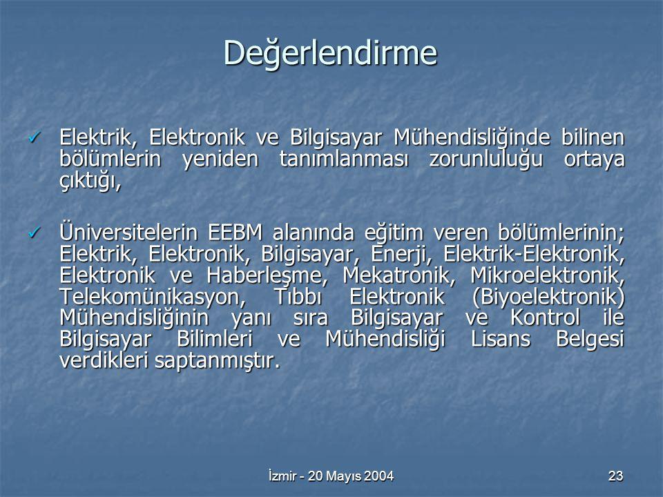 İzmir - 20 Mayıs 200423 Değerlendirme Elektrik, Elektronik ve Bilgisayar Mühendisliğinde bilinen bölümlerin yeniden tanımlanması zorunluluğu ortaya çıktığı, Elektrik, Elektronik ve Bilgisayar Mühendisliğinde bilinen bölümlerin yeniden tanımlanması zorunluluğu ortaya çıktığı, Üniversitelerin EEBM alanında eğitim veren bölümlerinin; Elektrik, Elektronik, Bilgisayar, Enerji, Elektrik-Elektronik, Elektronik ve Haberleşme, Mekatronik, Mikroelektronik, Telekomünikasyon, Tıbbı Elektronik (Biyoelektronik) Mühendisliğinin yanı sıra Bilgisayar ve Kontrol ile Bilgisayar Bilimleri ve Mühendisliği Lisans Belgesi verdikleri saptanmıştır.