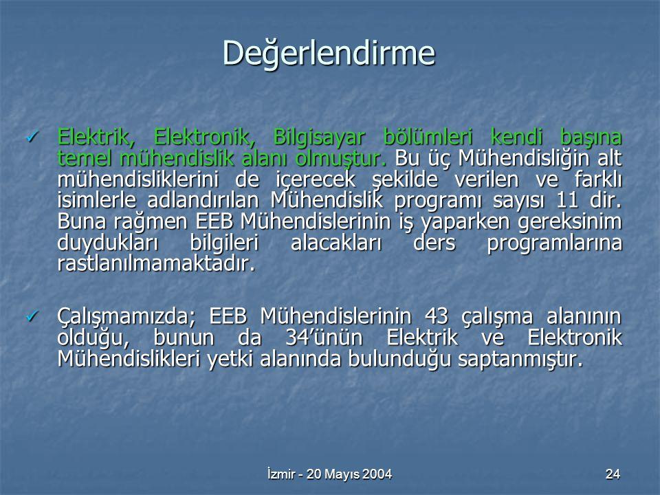 İzmir - 20 Mayıs 200424 Değerlendirme Elektrik, Elektronik, Bilgisayar bölümleri kendi başına temel mühendislik alanı olmuştur.
