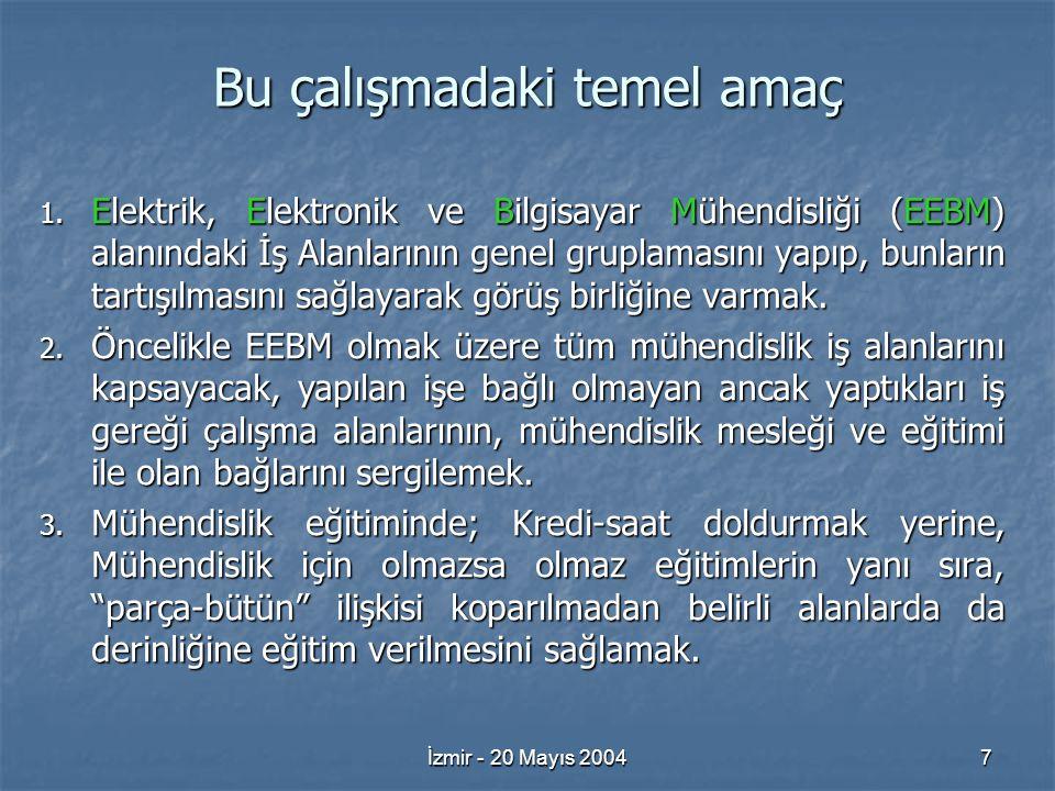 İzmir - 20 Mayıs 200418 İş Alanları 39.Kablo ve İletken Teknolojileri Tasarım/Planlama/Üretimi 40.