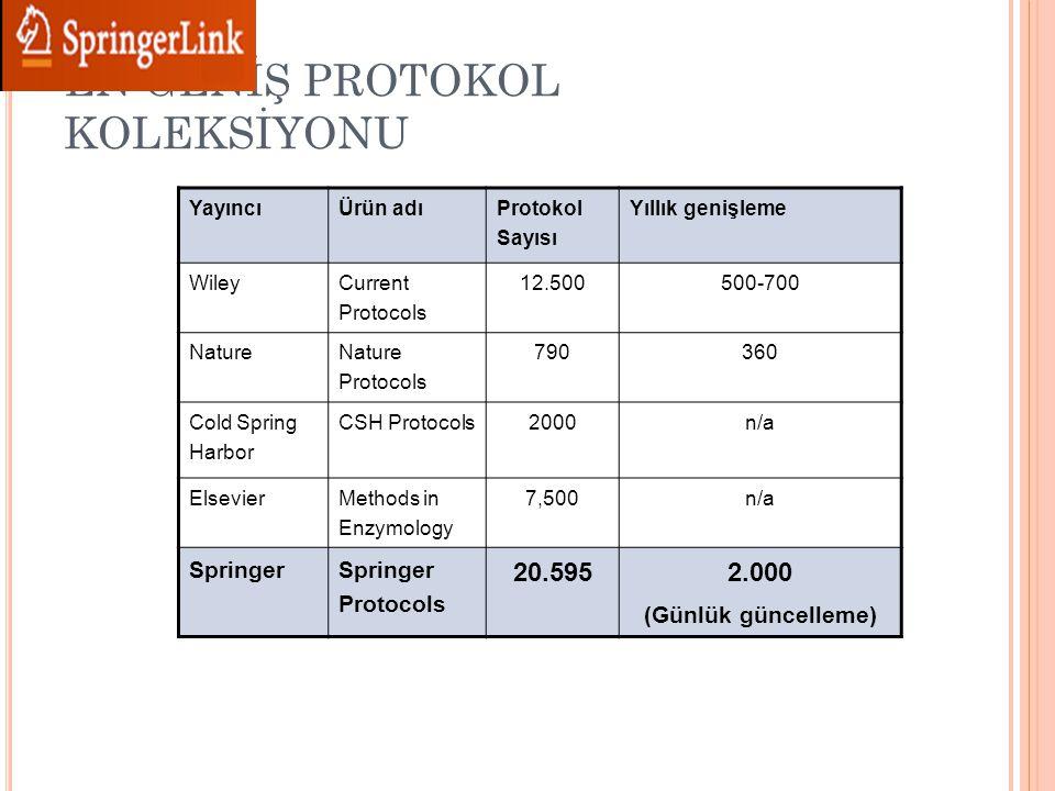 EN GENİŞ PROTOKOL KOLEKSİYONU YayıncıÜrün adı Protokol Sayısı Yıllık genişleme Wiley Current Protocols 12.500500-700 Nature Nature Protocols 790360 Cold Spring Harbor CSH Protocols 2000n/a Elsevier Methods in Enzymology 7,500n/a SpringerSpringer Protocols 20.5952.000 (Günlük güncelleme)
