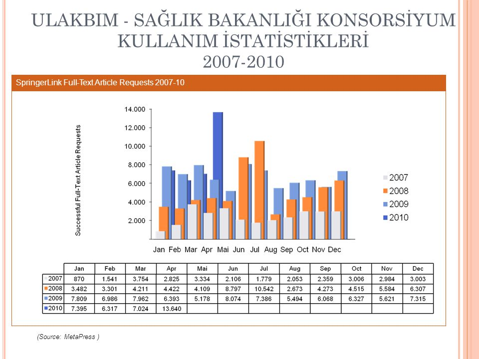 ULAKBIM - SAĞLIK BAKANLIĞI KONSORSİYUM KULLANIM İSTATİSTİKLERİ 2007-2010 SpringerLink Full-Text Article Requests 2007-10 (Source: MetaPress )