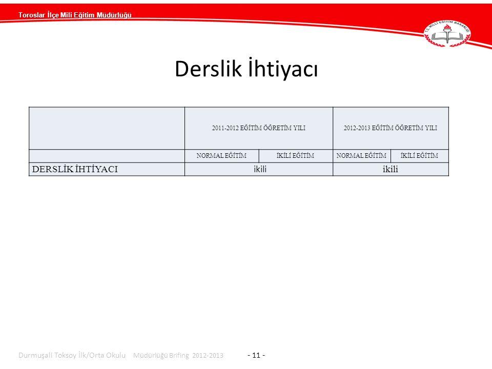 Toroslar İlçe Mili Eğitim Müdürlüğü Durmuşali Toksoy İlk/Orta Okulu Müdürlüğü Brifing 2012-2013 - 11 - 2011-2012 EĞİTİM ÖĞRETİM YILI2012-2013 EĞİTİM ÖĞRETİM YILI NORMAL EĞİTİMİKİLİ EĞİTİMNORMAL EĞİTİMİKİLİ EĞİTİM DERSLİK İHTİYACI ikili Derslik İhtiyacı