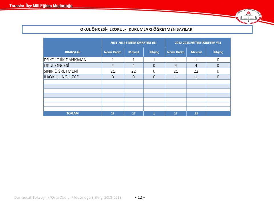Toroslar İlçe Mili Eğitim Müdürlüğü OKUL ÖNCESİ- İLKOKUL- KURUMLARI ÖĞRETMEN SAYILARI 2011-2012 EĞİTİM ÖĞRETİM YILI2012-2013 EĞİTİM ÖĞRETİM YILI BRANŞLARNorm KadroMevcutİhtiyaçNorm KadroMevcutİhtiyaç PSİKOLOJİK DANIŞMAN111110 OKUL ÖNCESİ440440 SINIF ÖĞRETMENİ2122021220 İLKOKUL İNGİLİZCE000110 TOPLAM 26271 28 Durmuşali Toksoy İlk/Orta Okulu Müdürlüğü Brifing 2012-2013 - 12 -