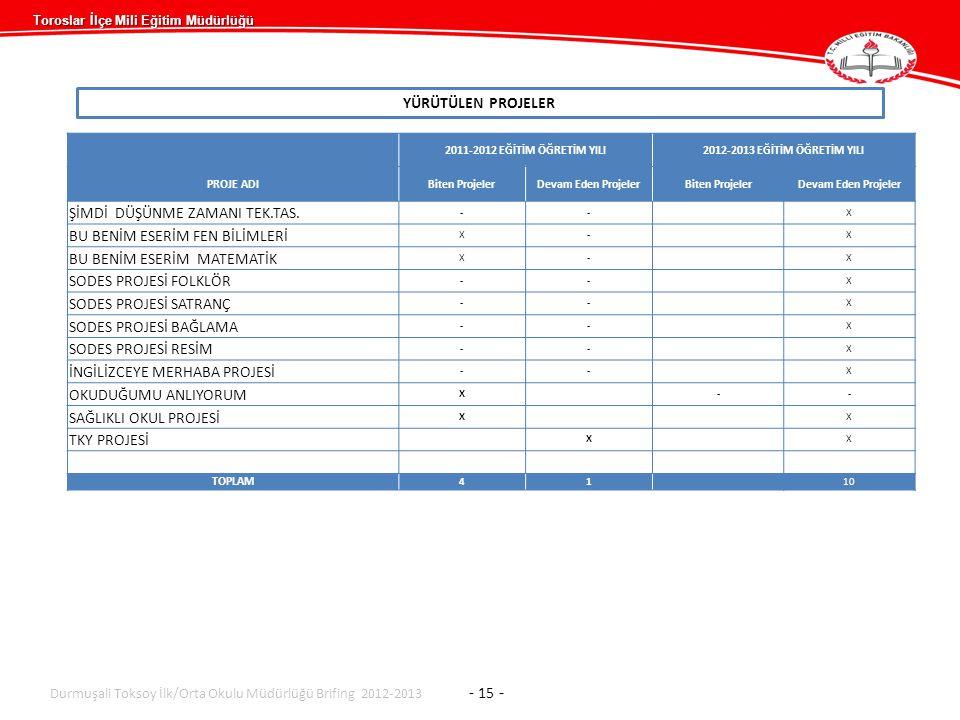 Toroslar İlçe Mili Eğitim Müdürlüğü YÜRÜTÜLEN PROJELER Durmuşali Toksoy İlk/Orta Okulu Müdürlüğü Brifing 2012-2013 - 15 - 2011-2012 EĞİTİM ÖĞRETİM YILI2012-2013 EĞİTİM ÖĞRETİM YILI PROJE ADIBiten ProjelerDevam Eden ProjelerBiten ProjelerDevam Eden Projeler ŞİMDİ DÜŞÜNME ZAMANI TEK.TAS.