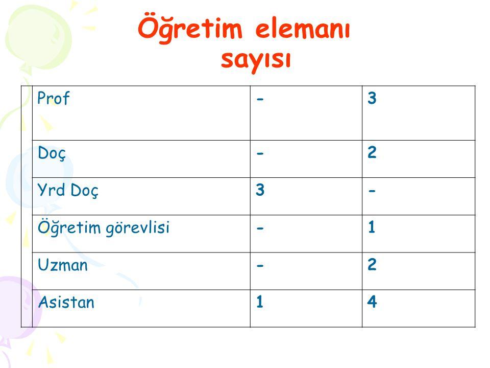 Öğretim elemanı sayısı Prof-3 Doç-2 Yrd Doç3- Öğretim görevlisi-1 Uzman-2 Asistan14