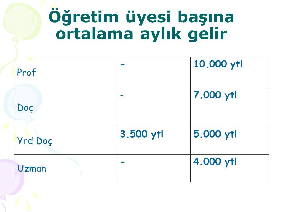 Öğretim üyesi başına ortalama aylık gelir Prof -10.000 ytl Doç -7.000 ytl Yrd Doç 3.500 ytl5.000 ytl Uzman -4.000 ytl