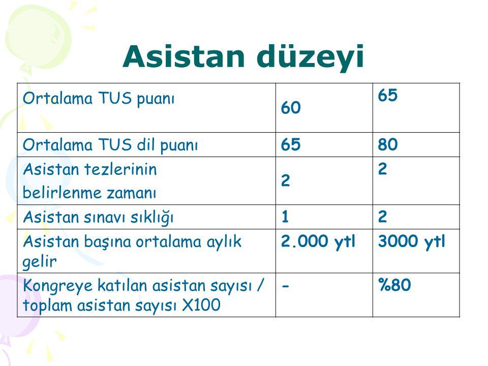 Asistan düzeyi Ortalama TUS puanı 60 65 Ortalama TUS dil puanı65 80 Asistan tezlerinin belirlenme zamanı 2 2 Asistan sınavı sıklığı12 Asistan başına o