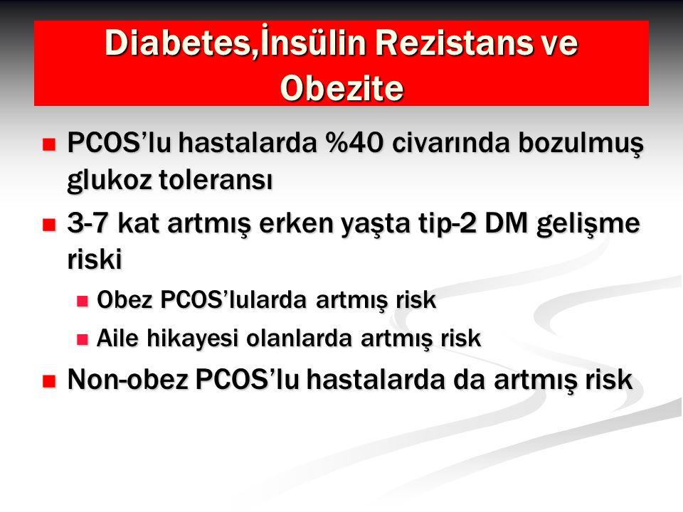 Diabetes,İnsülin Rezistans ve Obezite PCOS'lu hastalarda %40 civarında bozulmuş glukoz toleransı PCOS'lu hastalarda %40 civarında bozulmuş glukoz toleransı 3-7 kat artmış erken yaşta tip-2 DM gelişme riski 3-7 kat artmış erken yaşta tip-2 DM gelişme riski Obez PCOS'lularda artmış risk Obez PCOS'lularda artmış risk Aile hikayesi olanlarda artmış risk Aile hikayesi olanlarda artmış risk Non-obez PCOS'lu hastalarda da artmış risk Non-obez PCOS'lu hastalarda da artmış risk