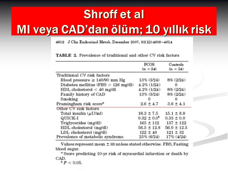 Shroff et al MI veya CAD'dan ölüm; 10 yıllık risk
