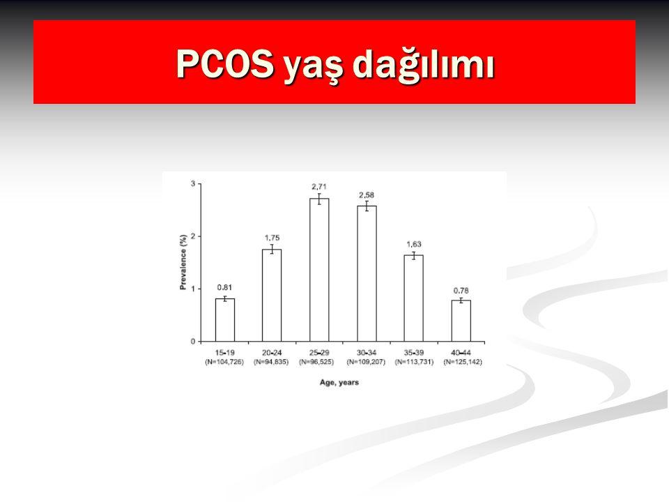 PCOS; Abortus : Metformin