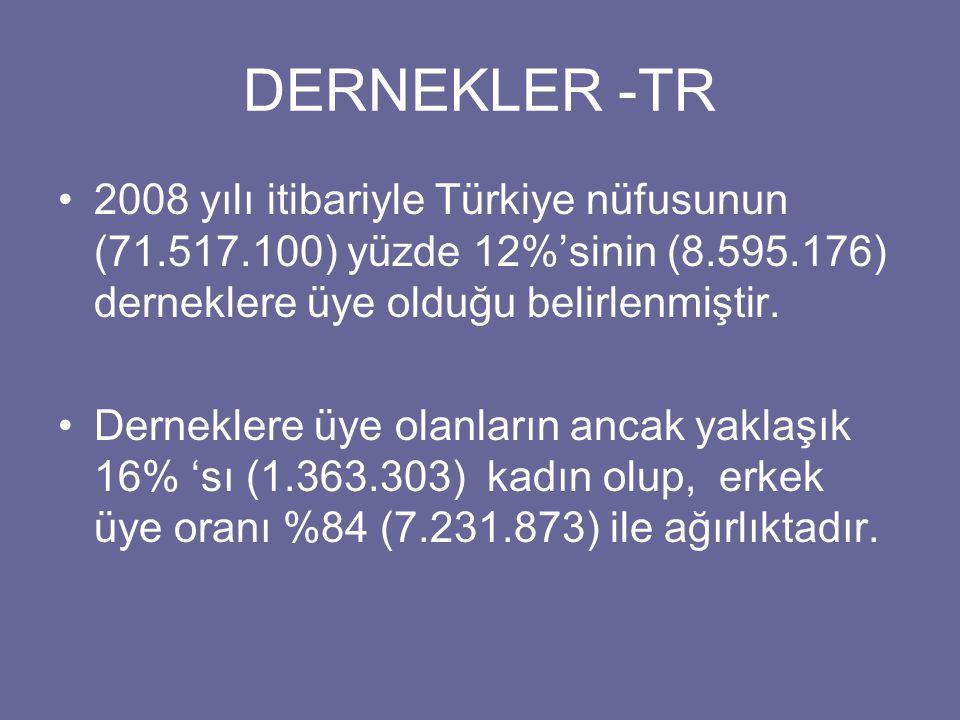 DERNEKLER -TR 2008 yılı itibariyle Türkiye nüfusunun (71.517.100) yüzde 12%'sinin (8.595.176) derneklere üye olduğu belirlenmiştir.