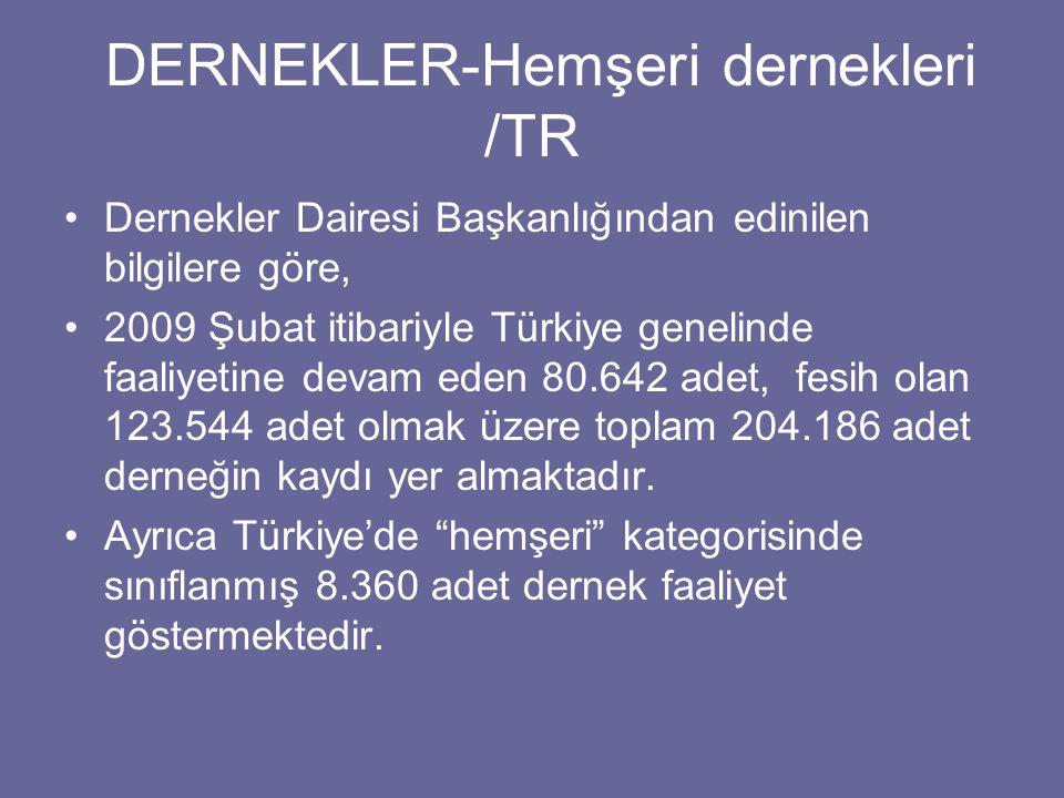 DERNEKLER-Hemşeri dernekleri /TR Dernekler Dairesi Başkanlığından edinilen bilgilere göre, 2009 Şubat itibariyle Türkiye genelinde faaliyetine devam eden 80.642 adet, fesih olan 123.544 adet olmak üzere toplam 204.186 adet derneğin kaydı yer almaktadır.