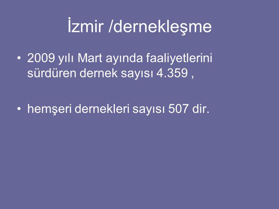 İzmir /dernekleşme 2009 yılı Mart ayında faaliyetlerini sürdüren dernek sayısı 4.359, hemşeri dernekleri sayısı 507 dir.