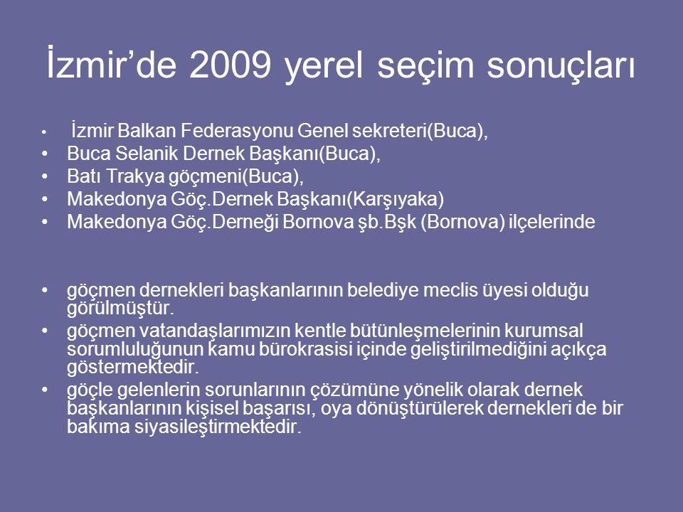 İzmir'de 2009 yerel seçim sonuçları İzmir Balkan Federasyonu Genel sekreteri(Buca), Buca Selanik Dernek Başkanı(Buca), Batı Trakya göçmeni(Buca), Makedonya Göç.Dernek Başkanı(Karşıyaka) Makedonya Göç.Derneği Bornova şb.Bşk (Bornova) ilçelerinde göçmen dernekleri başkanlarının belediye meclis üyesi olduğu görülmüştür.