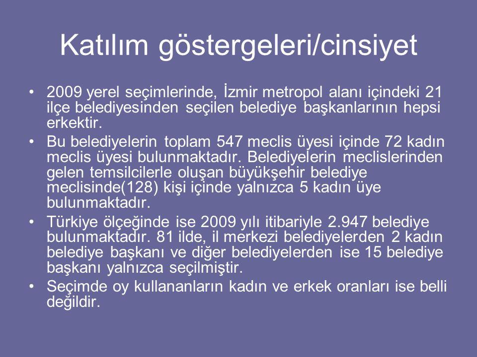 Katılım göstergeleri/cinsiyet 2009 yerel seçimlerinde, İzmir metropol alanı içindeki 21 ilçe belediyesinden seçilen belediye başkanlarının hepsi erkektir.