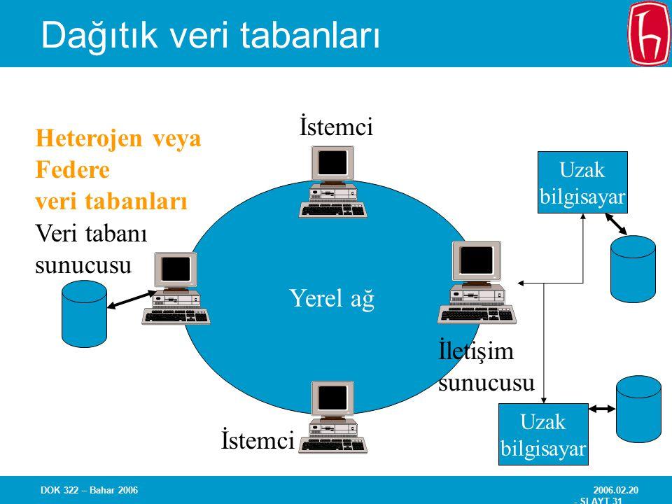 2006.02.20 - SLAYT 31 DOK 322 – Bahar 2006 Dağıtık veri tabanları Yerel ağ Veri tabanı sunucusu İstemci İletişim sunucusu Uzak bilgisayar Uzak bilgisa