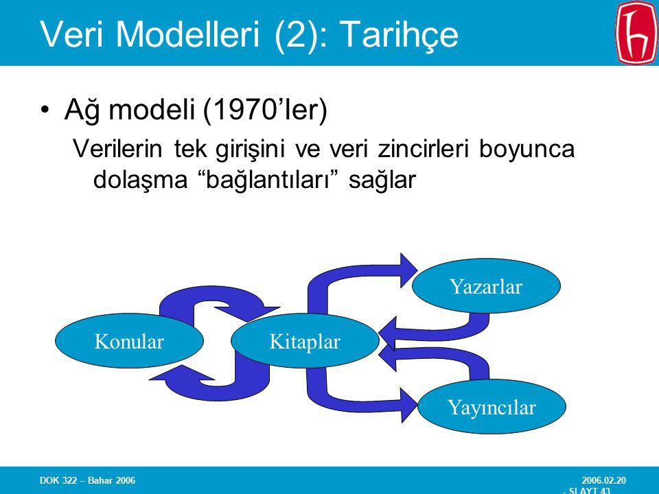 2006.02.20 - SLAYT 43 DOK 322 – Bahar 2006 Veri Modelleri (2): Tarihçe Ağ modeli (1970'ler) Verilerin tek girişini ve veri zincirleri boyunca dolaşma
