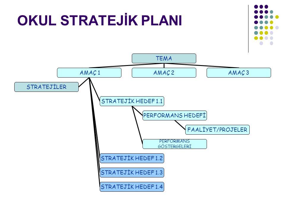 Stratejik Amaç (Örnek)m süreçlerinin niteliği ● Okul veli işbirliği geliştirilerek, veli katılımına yönelik engeller belirlemek, gerekli önlemleri almak, okul yönetimine veli katılımı arttırmak.