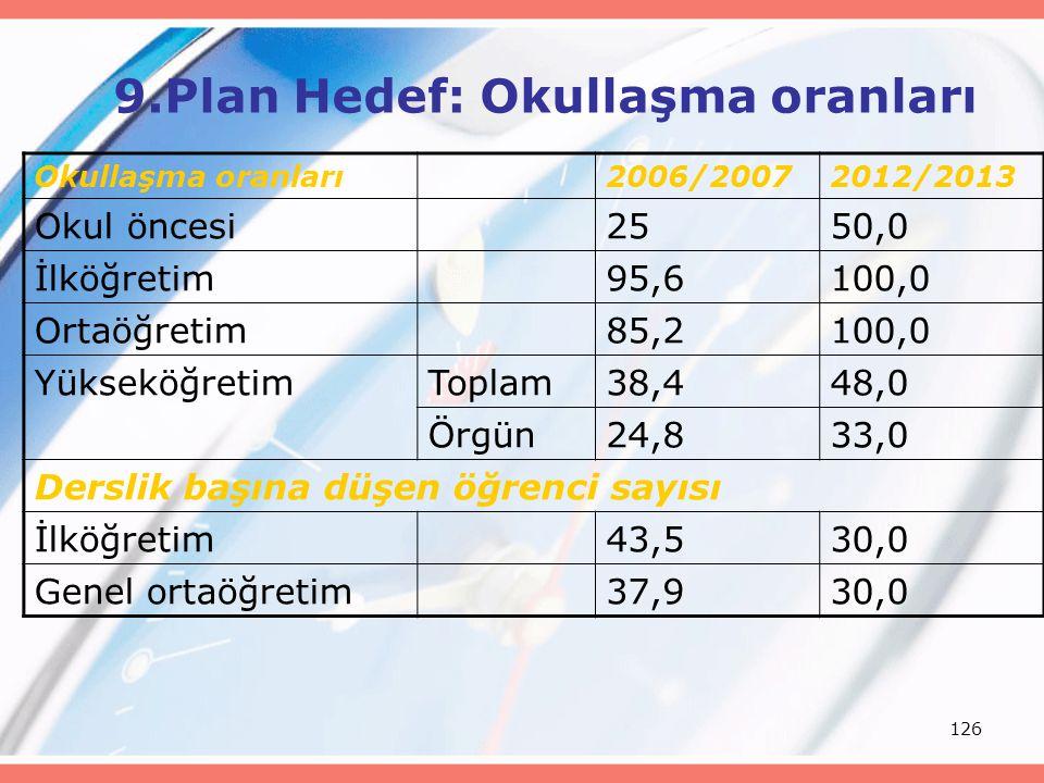126 9.Plan Hedef: Okullaşma oranları Okullaşma oranları2006/20072012/2013 Okul öncesi2550,0 İlköğretim95,6100,0 Ortaöğretim85,2100,0 YükseköğretimTopl
