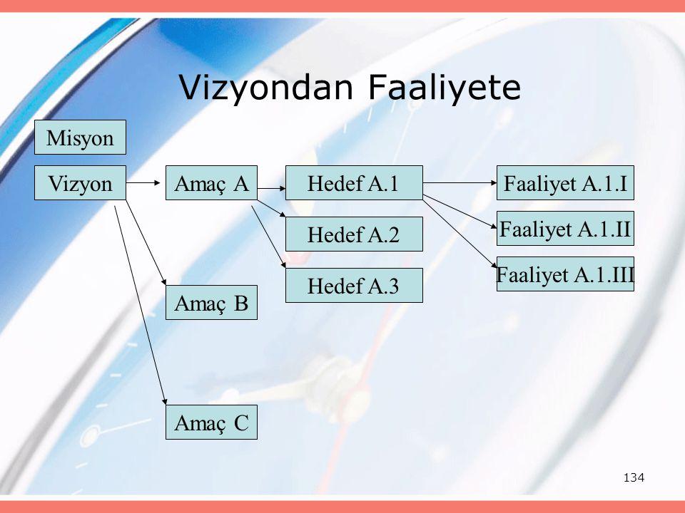 134 Vizyondan Faaliyete VizyonAmaç A Amaç B Amaç C Hedef A.1 Hedef A.2 Hedef A.3 Faaliyet A.1.I Faaliyet A.1.II Faaliyet A.1.III Misyon