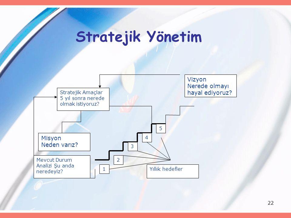 22 Stratejik Yönetim Stratejik Amaçlar 5 yıl sonra nerede olmak istiyoruz? Mevcut Durum Analizi Şu anda neredeyiz? Vizyon Nerede olmayı hayal ediyoruz