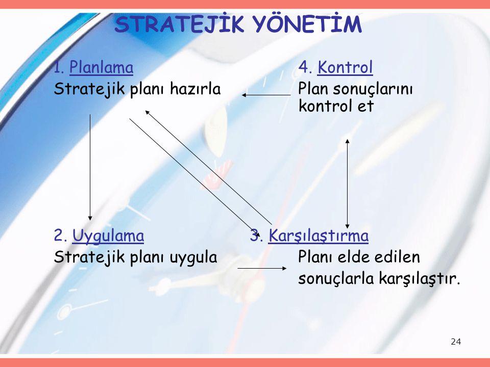 24 STRATEJİK YÖNETİM 1. Planlama4. Kontrol Stratejik planı hazırlaPlan sonuçlarını kontrol et 2. Uygulama3. Karşılaştırma Stratejik planı uygulaPlanı