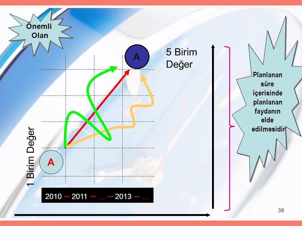38 A A 2010 – 2011 – … – 2013 – … 1 Birim Değer 5 Birim Değer Önemli Olan Önemli Olan Planlanan süre içerisinde planlanan faydanın elde edilmesidir Planlanan süre içerisinde planlanan faydanın elde edilmesidir