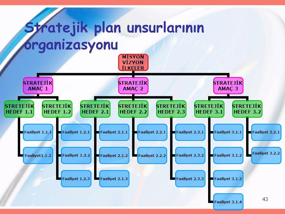 43 Stratejik plan unsurlarının organizasyonu MİSYON VİZYON İLKELER STRATEJİK AMAÇ 1 STRETEJİK HEDEF 1.1 Faaliyet 1.1.1 Faaliyet1.1.2 STRETEJİK HEDEF 1