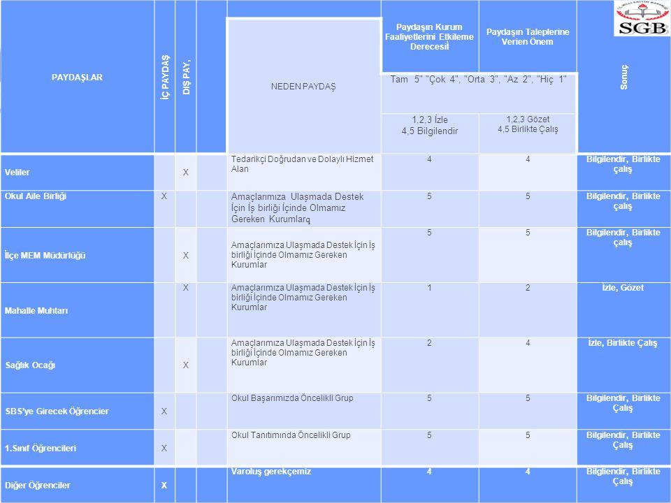 PAYDAŞLAR İÇ PAYDAŞ DIŞ PAY, Paydaşın Kurum Faaliyetlerini Etkileme Derecesiİ Paydaşın Taleplerine Verien Önem Sonuç NEDEN PAYDAŞ Tam 5