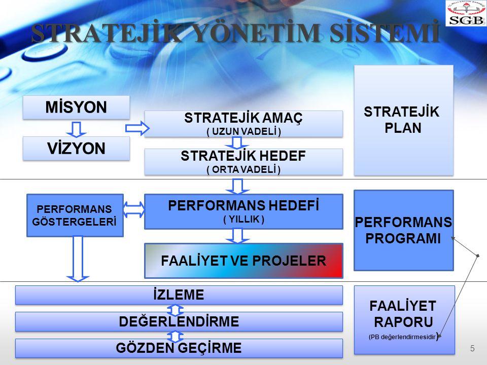 Sorun Alanları (Gelişim Alanları) Analizi  Örgütün durum analizi ile ortaya koyduğu temel sorun alanlarının, bir başka deyişle gelişim veya gelişmeye açık alanlarının belirlendiği bölümdür.