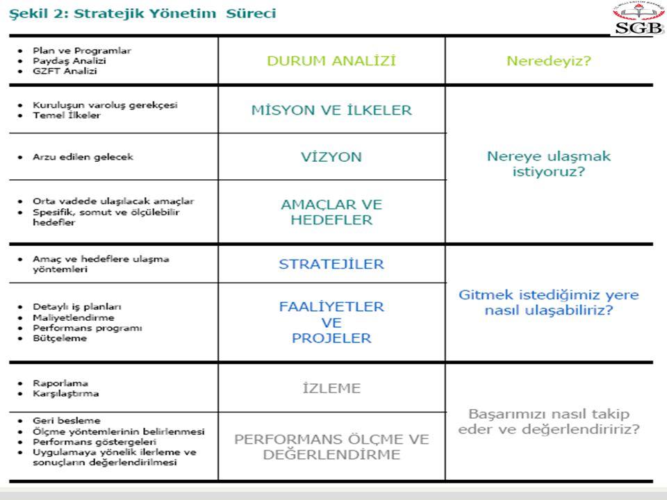  Kurum içi analizde Stratejik Planlamanın geleceğe yönelim bölümünde Hedeflemelerinde yapılacağı başlıklar ile yukarıda yer alan 5 temel başlık hakkında yeterli düzeyde istatistiki veri verilmesi gereklidir.