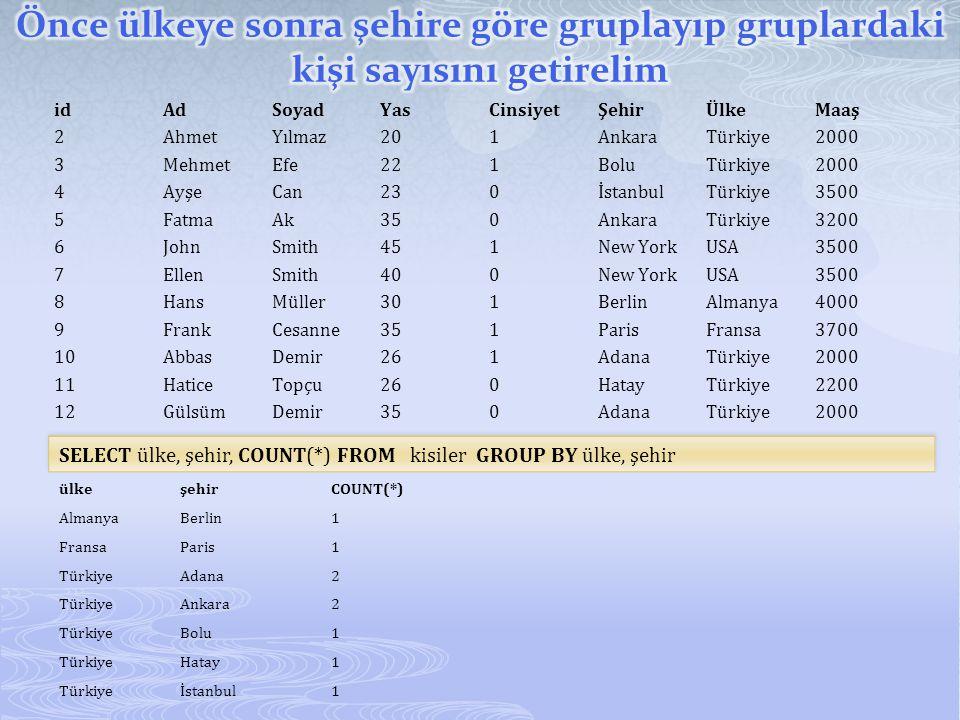  GroupBy ifadesi where ifadesi ile birlikte kullanıldığında where groupby'dan önce kullanılır.