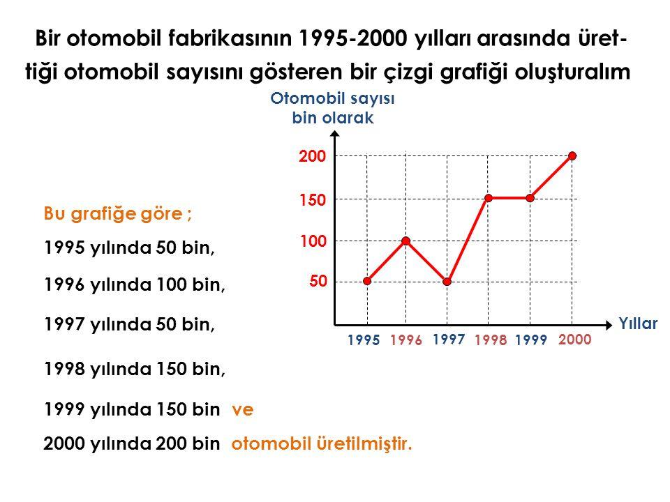 Bir otomobil fabrikasının 1995-2000 yılları arasında üret- tiği otomobil sayısını gösteren bir çizgi grafiği oluşturalım.