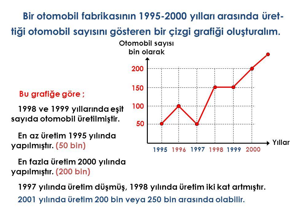 Bir otomobil fabrikasının 1995-2000 yılları arasında üret- tiği otomobil sayısını gösteren bir çizgi grafiği oluşturalım. Otomobil sayısı bin olarak B