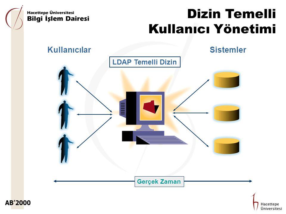 AB'2000 Dizin Temelli Kullanıcı Yönetimi SistemlerKullanıcılar LDAP Temelli Dizin Gerçek Zaman