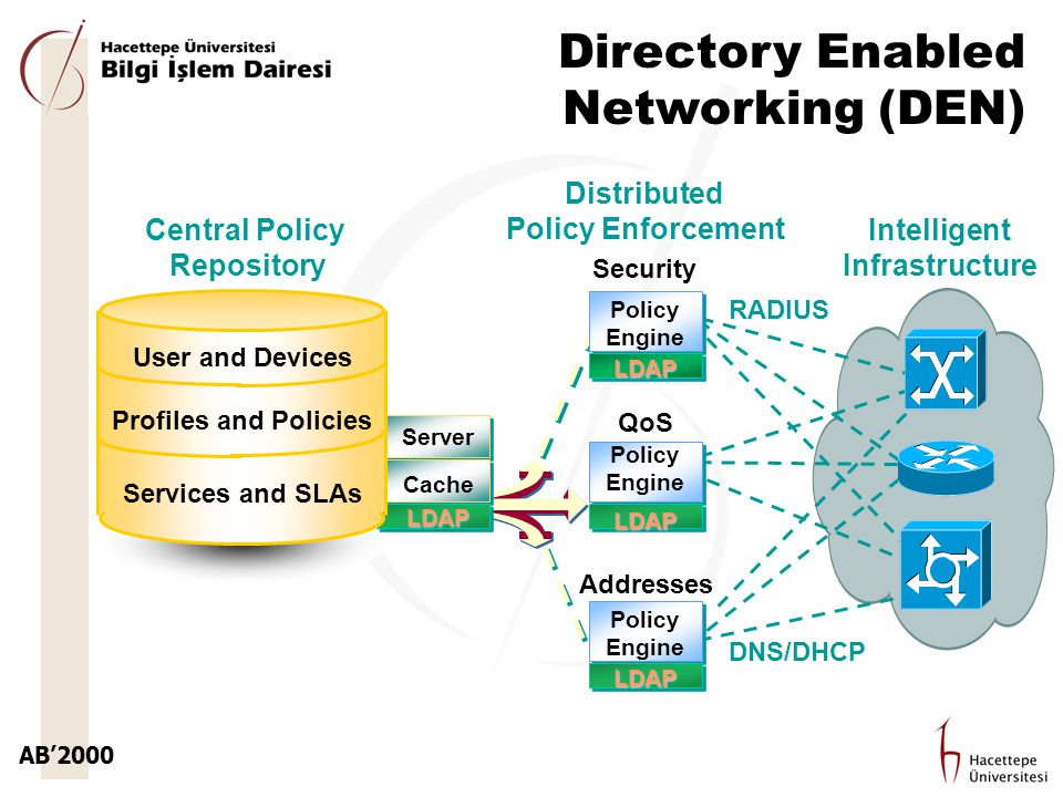 AB'2000 Directory Enabled Networking (DEN) Server Cache LDAP Policy Engine Security Addresses RADIUS DNS/DHCP LDAP LDAP Distributed Policy Enforcement