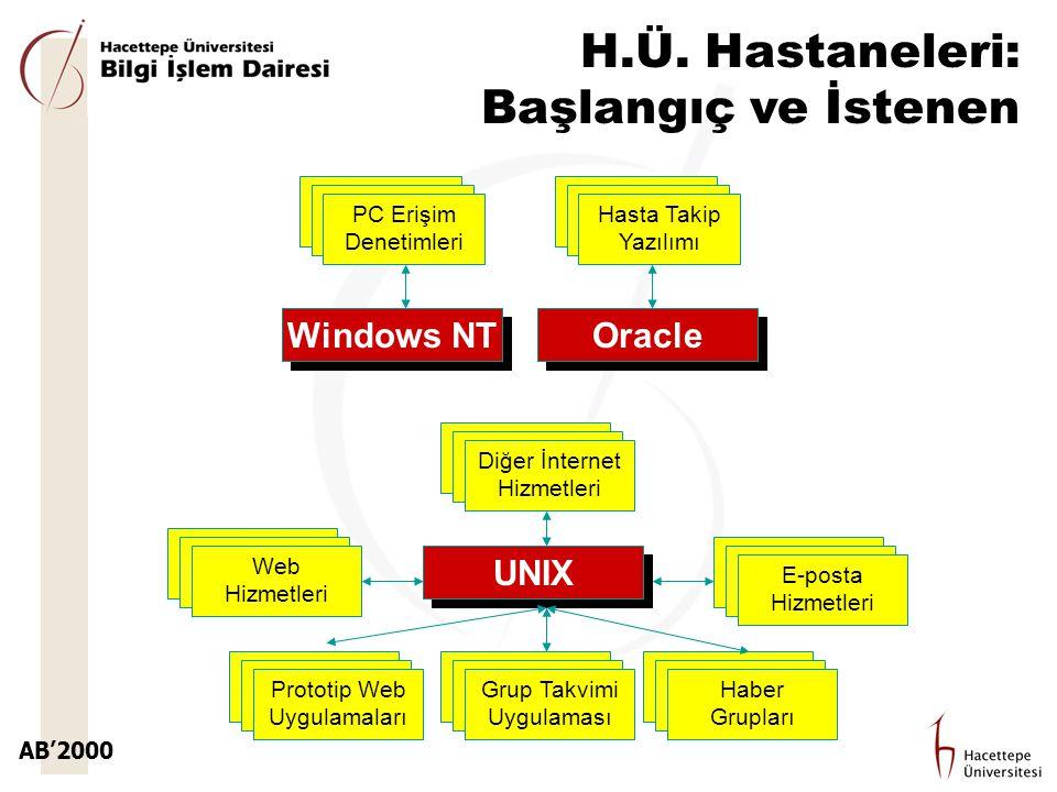AB'2000 H.Ü. Hastaneleri: Başlangıç ve İstenen Oracle Hasta Takip Yazılımı Windows NT PC Erişim Denetimleri UNIX Grup Takvimi Uygulaması Prototip Web
